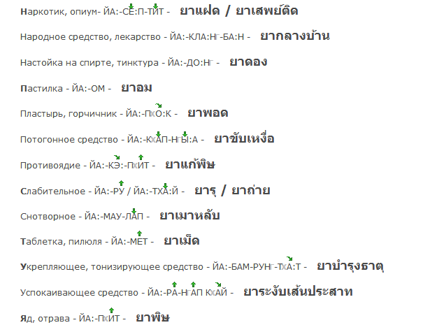 Тайский разговорник для туристов