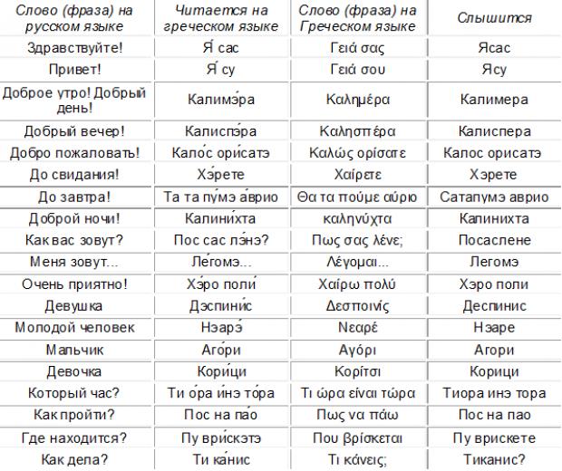Греческий разговорник для туристов. Приветствия, прощания, знакомство, обращение