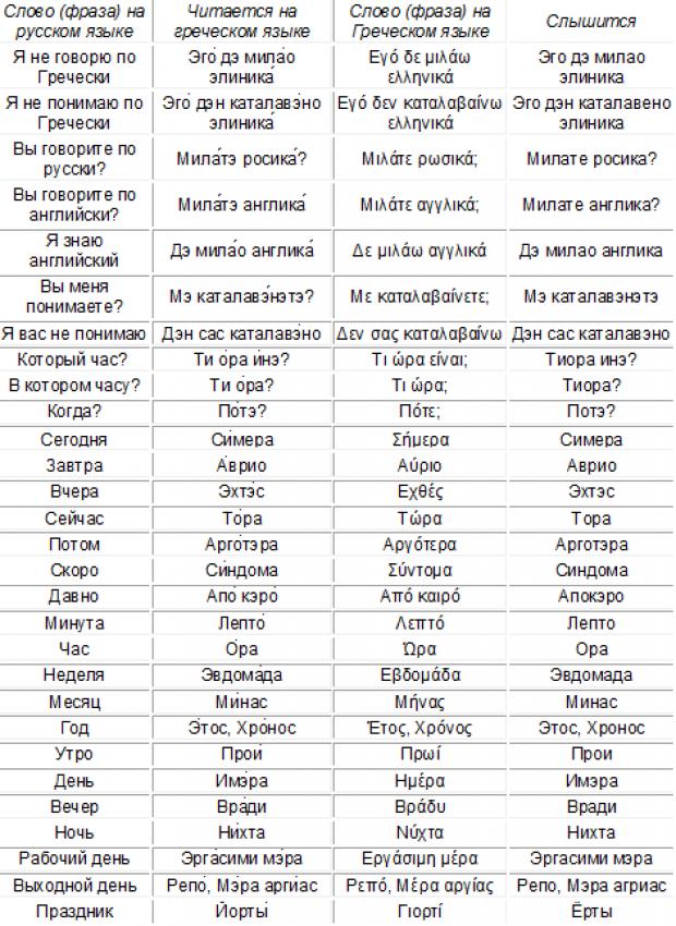 Греческий разговорник для туристов. Языковый барьер, времяисчисление.
