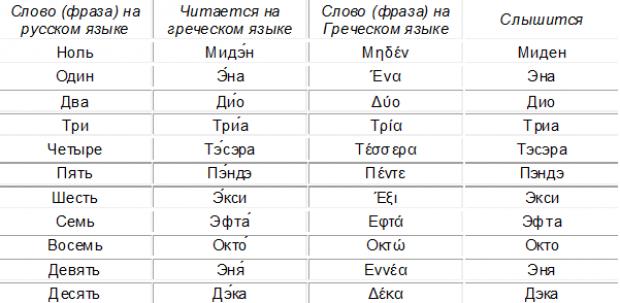 Греческий разговорник для туристов. Цифры.