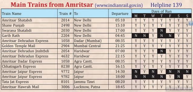 Расписание поездов Дели Амритсар