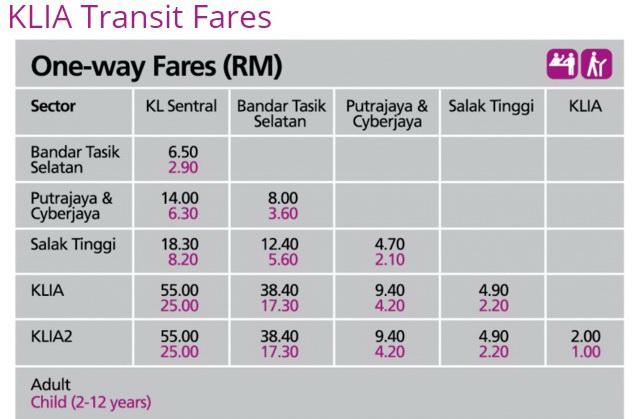 Стоимость билета KLIA- KL Sentral