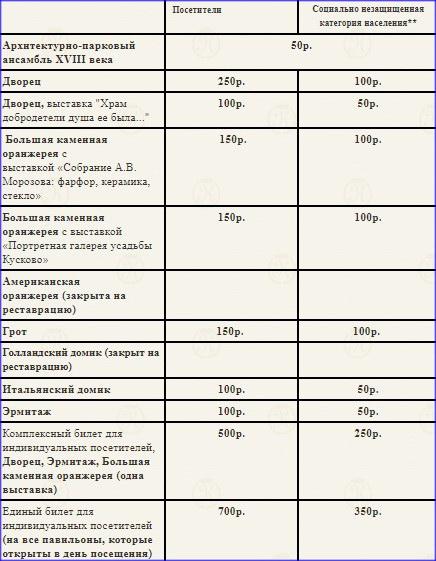 Usadba Kuskovo